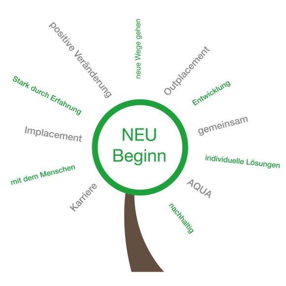 NEU Beginn - AQUA